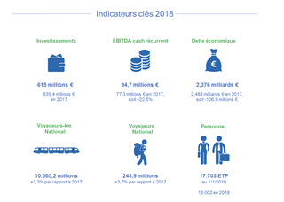 Indicateurs clé 2018